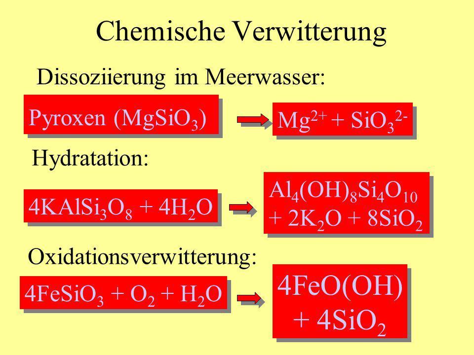 Chemische Verwitterung Dissoziierung im Meerwasser: Pyroxen (MgSiO 3 ) Mg 2+ + SiO 3 2- Hydratation: 4KAlSi 3 O 8 + 4H 2 O Al 4 (OH) 8 Si 4 O 10 + 2K