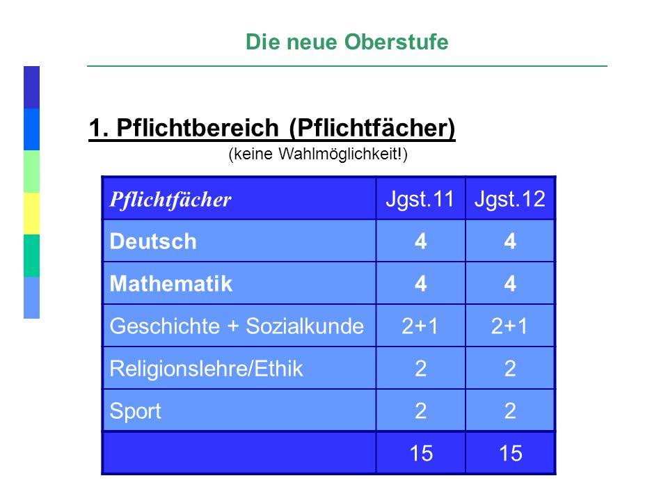 1. Pflichtbereich (Pflichtfächer) (keine Wahlmöglichkeit!) Pflichtfächer Jgst.11Jgst.12 Deutsch44 Mathematik44 Geschichte + Sozialkunde2+1 Religionsle