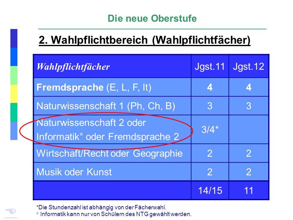 Die neue Oberstufe 2. Wahlpflichtbereich (Wahlpflichtfächer) Wahlpflichtfächer Jgst.11Jgst.12 Fremdsprache (E, L, F, It)44 Naturwissenschaft 1 (Ph, Ch