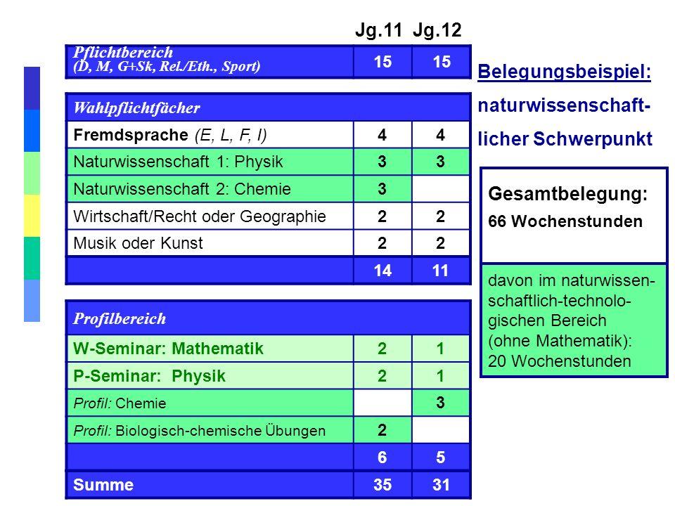 Gesamtbelegung: 66 Wochenstunden Jg.11 Jg.12 Pflichtbereich (D, M, G+Sk, Rel./Eth., Sport) 15 Wahlpflichtfächer Fremdsprache (E, L, F, I)44 Naturwisse