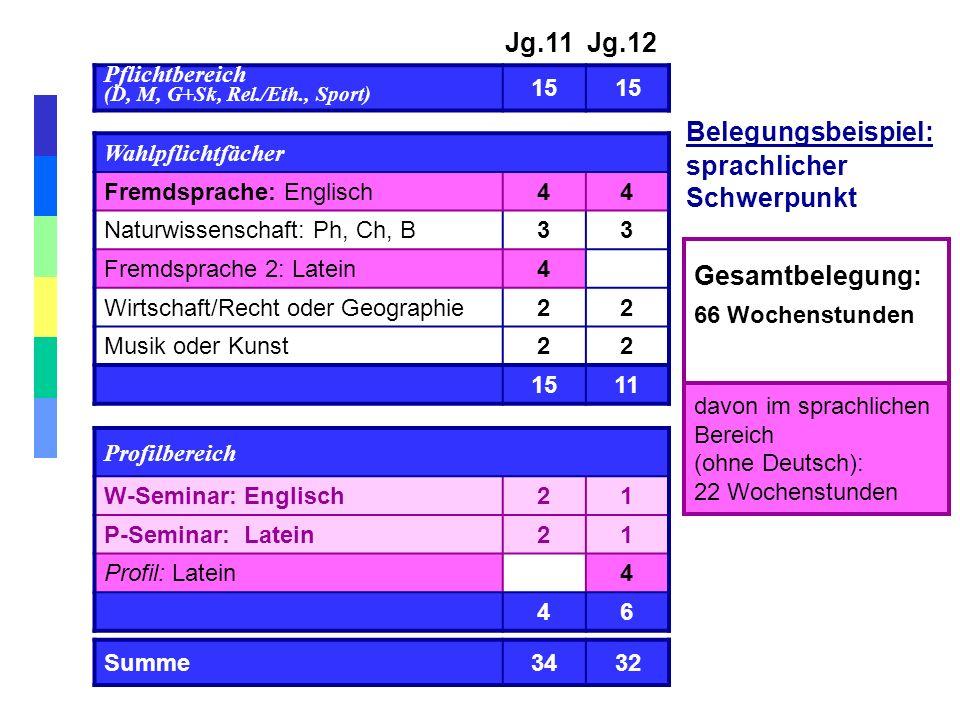 Gesamtbelegung: 66 Wochenstunden Jg.11 Jg.12 Pflichtbereich (D, M, G+Sk, Rel./Eth., Sport) 15 Wahlpflichtfächer Fremdsprache: Englisch44 Naturwissensc