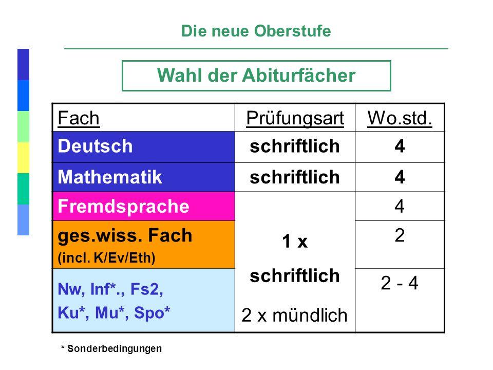 Die neue Oberstufe FachPrüfungsartWo.std. Deutschschriftlich4 Mathematikschriftlich4 Fremdsprache 1 x schriftlich 2 x mündlich 4 ges.wiss. Fach (incl.