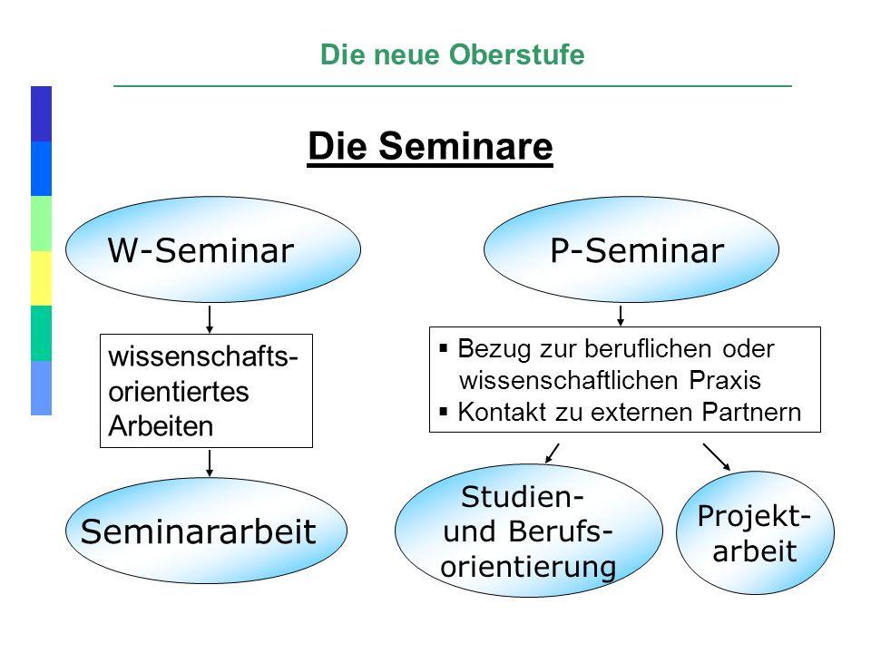 Die neue Oberstufe W-Seminar P-Seminar wissenschafts- orientiertes Arbeiten Seminararbeit Bezug zur beruflichen oder wissenschaftlichen Praxis Kontakt