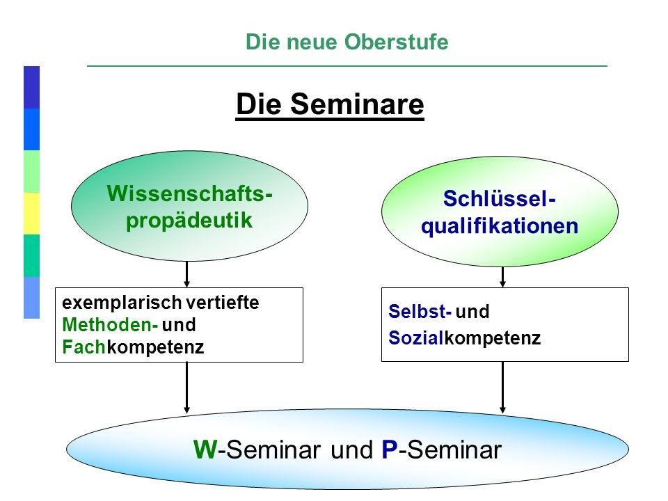 Die neue Oberstufe exemplarisch vertiefte Methoden- und Fachkompetenz Schlüssel- qualifikationen Wissenschafts- propädeutik W-Seminar und P-Seminar Di