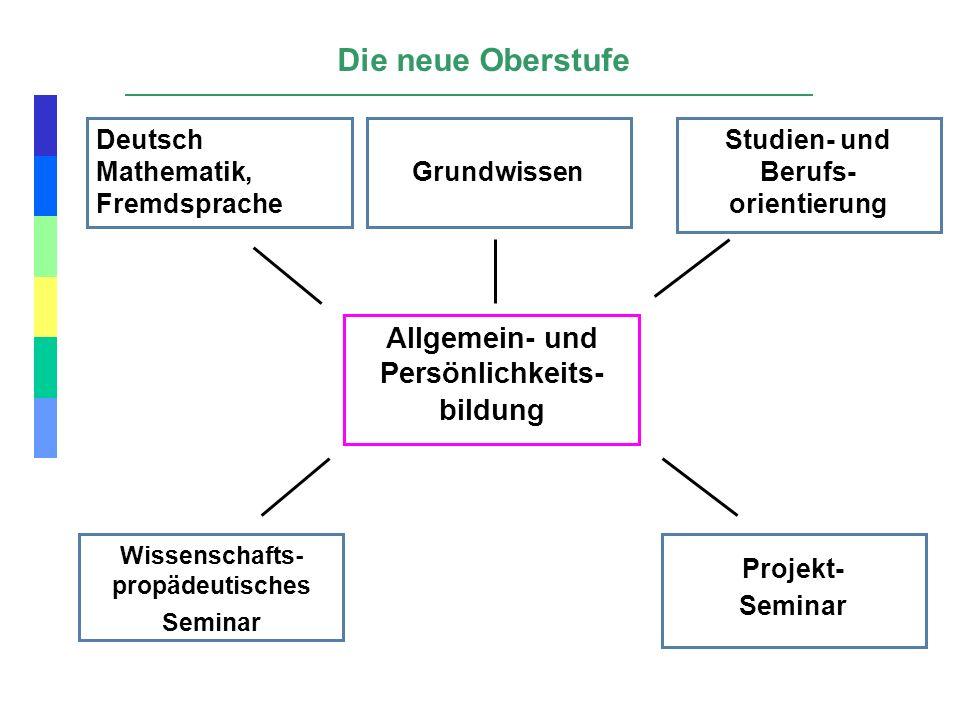 Deutsch Mathematik, Fremdsprache Wissenschafts- propädeutisches Seminar Projekt- Seminar Studien- und Berufs- orientierung Allgemein- und Persönlichke