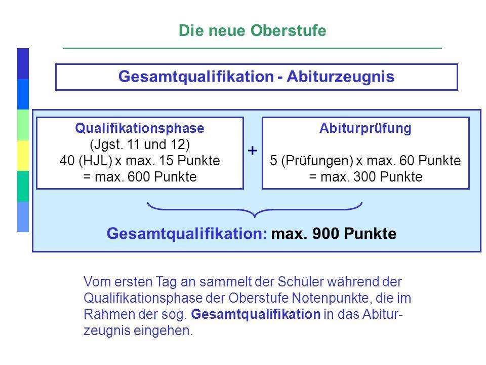 Die neue Oberstufe Qualifikationsphase (Jgst. 11 und 12) 40 (HJL) x max. 15 Punkte = max. 600 Punkte Abiturprüfung 5 (Prüfungen) x max. 60 Punkte = ma