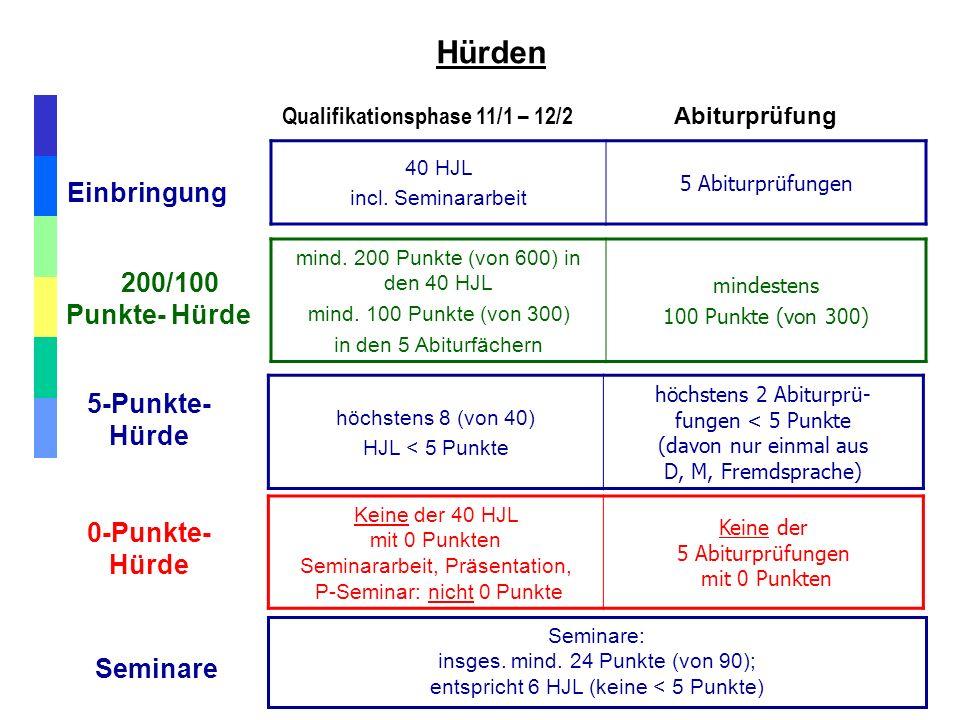 Hürden Einbringung 40 HJL incl. Seminararbeit 5 Abiturprüfungen Qualifikationsphase 11/1 – 12/2 Abiturprüfung 200/100 Punkte- Hürde mind. 200 Punkte (