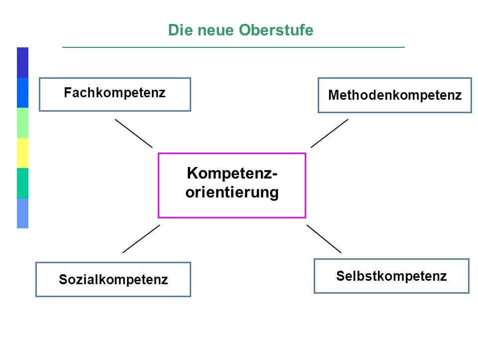 Fachkompetenz Sozialkompetenz Methodenkompetenz Selbstkompetenz Kompetenz- orientierung Die neue Oberstufe