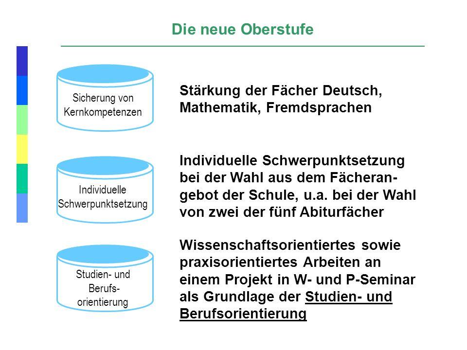 Sicherung von Kernkompetenzen Individuelle Schwerpunktsetzung Studien- und Berufs- orientierung Stärkung der Fächer Deutsch, Mathematik, Fremdsprachen