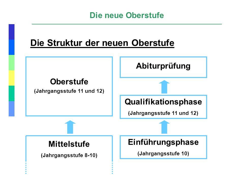 Die Struktur der neuen Oberstufe Die neue Oberstufe Einführungsphase (Jahrgangsstufe 10) Qualifikationsphase (Jahrgangsstufe 11 und 12) Abiturprüfung