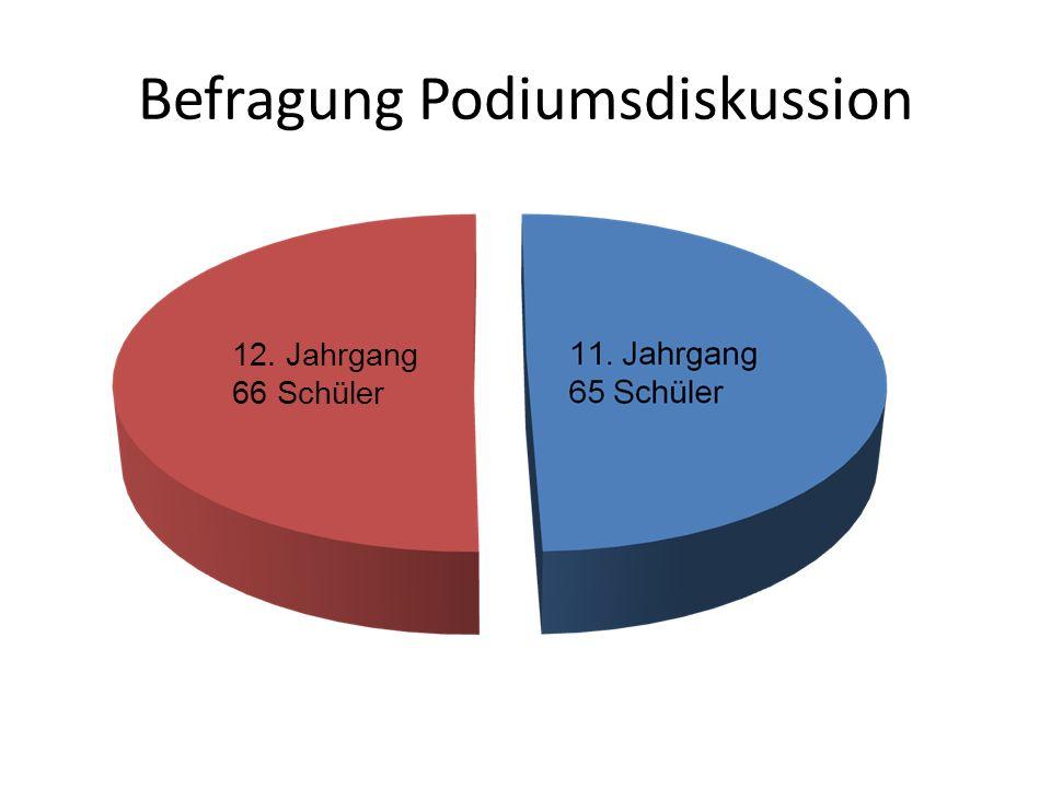 Befragung Podiumsdiskussion 12. Jahrgang 66 Schüler