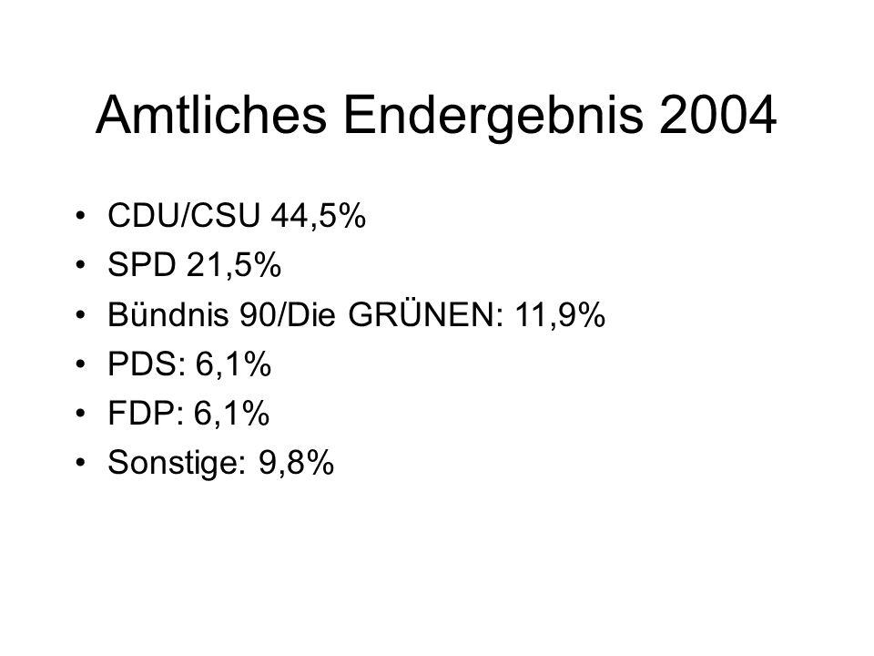 Amtliches Endergebnis 2004 CDU/CSU 44,5% SPD 21,5% Bündnis 90/Die GRÜNEN: 11,9% PDS: 6,1% FDP: 6,1% Sonstige: 9,8%