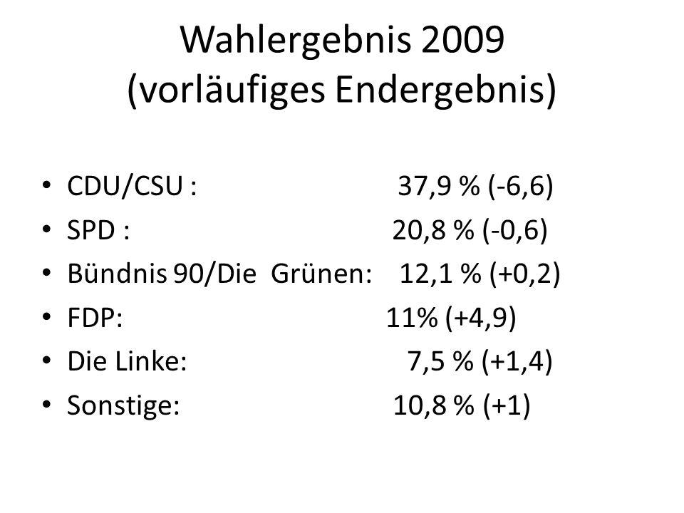 Wahlergebnis 2009 (vorläufiges Endergebnis) CDU/CSU : 37,9 % (-6,6) SPD : 20,8 % (-0,6) Bündnis 90/Die Grünen: 12,1 % (+0,2) FDP: 11% (+4,9) Die Linke: 7,5 % (+1,4) Sonstige: 10,8 % (+1)