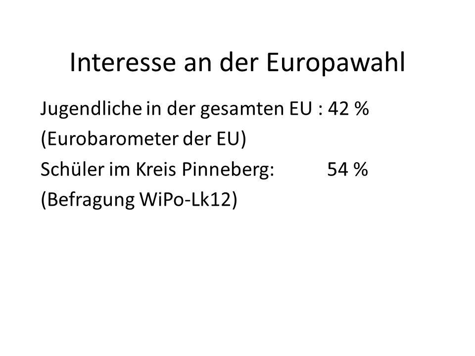 Interesse an der Europawahl Jugendliche in der gesamten EU : 42 % (Eurobarometer der EU) Schüler im Kreis Pinneberg: 54 % (Befragung WiPo-Lk12)