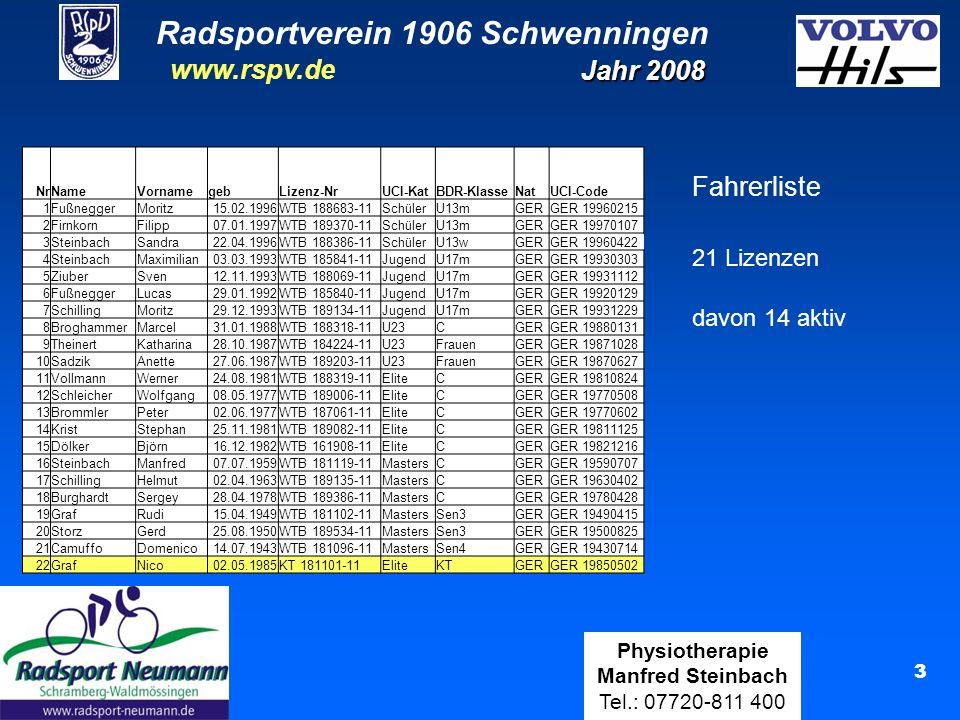 Radsportverein 1906 Schwenningen Jahr 2008 www.rspv.de Physiotherapie Manfred Steinbach Tel.: 07720-811 400 3 NrNameVornamegebLizenz-NrUCI-KatBDR-KlasseNatUCI-Code 1FußneggerMoritz15.02.1996WTB 188683-11SchülerU13mGERGER 19960215 2FirnkornFilipp07.01.1997WTB 189370-11SchülerU13mGERGER 19970107 3SteinbachSandra22.04.1996WTB 188386-11SchülerU13wGERGER 19960422 4SteinbachMaximilian03.03.1993WTB 185841-11JugendU17mGERGER 19930303 5ZiuberSven12.11.1993WTB 188069-11JugendU17mGERGER 19931112 6FußneggerLucas29.01.1992WTB 185840-11JugendU17mGERGER 19920129 7SchillingMoritz29.12.1993WTB 189134-11JugendU17mGERGER 19931229 8BroghammerMarcel31.01.1988WTB 188318-11U23CGERGER 19880131 9TheinertKatharina28.10.1987WTB 184224-11U23FrauenGERGER 19871028 10SadzikAnette27.06.1987WTB 189203-11U23FrauenGERGER 19870627 11VollmannWerner24.08.1981WTB 188319-11EliteCGERGER 19810824 12SchleicherWolfgang08.05.1977WTB 189006-11EliteCGERGER 19770508 13BrommlerPeter02.06.1977WTB 187061-11EliteCGERGER 19770602 14KristStephan25.11.1981WTB 189082-11EliteCGERGER 19811125 15DölkerBjörn16.12.1982WTB 161908-11EliteCGERGER 19821216 16SteinbachManfred07.07.1959WTB 181119-11MastersCGERGER 19590707 17SchillingHelmut02.04.1963WTB 189135-11MastersCGERGER 19630402 18BurghardtSergey28.04.1978WTB 189386-11MastersCGERGER 19780428 19GrafRudi15.04.1949WTB 181102-11MastersSen3GERGER 19490415 20StorzGerd25.08.1950WTB 189534-11MastersSen3GERGER 19500825 21CamuffoDomenico14.07.1943WTB 181096-11MastersSen4GERGER 19430714 22GrafNico02.05.1985KT 181101-11EliteKTGERGER 19850502 Fahrerliste 21 Lizenzen davon 14 aktiv