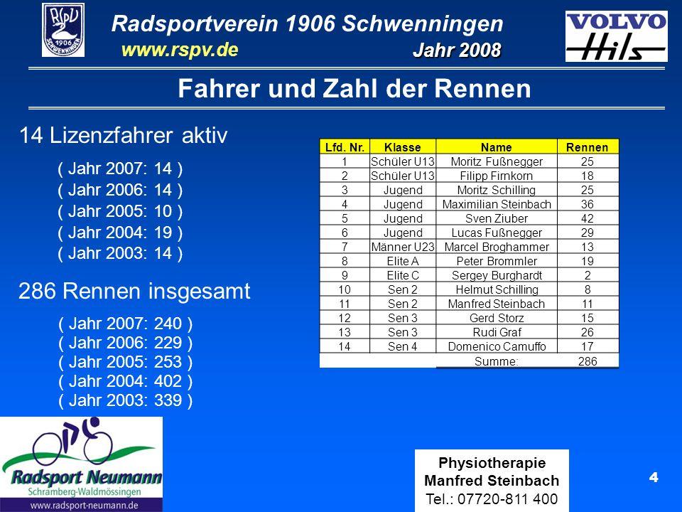 Radsportverein 1906 Schwenningen Jahr 2008 www.rspv.de Physiotherapie Manfred Steinbach Tel.: 07720-811 400 5 Fahrer und Zahl der Rennen