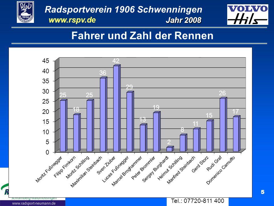 Radsportverein 1906 Schwenningen Jahr 2008 www.rspv.de Physiotherapie Manfred Steinbach Tel.: 07720-811 400 26 Nico Graf 25.