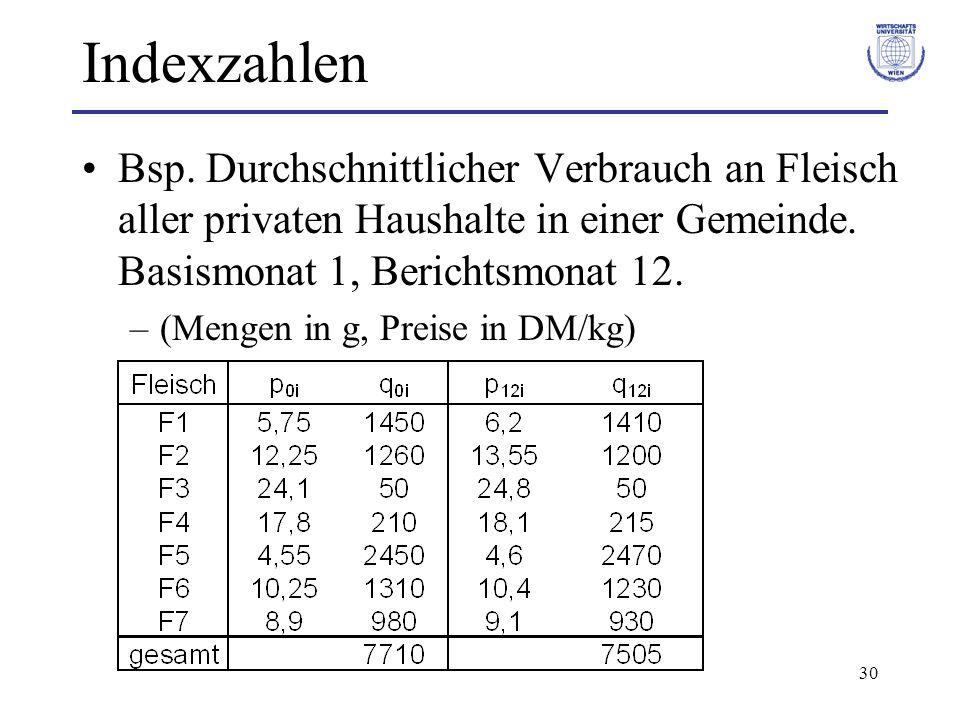 30 Indexzahlen Bsp. Durchschnittlicher Verbrauch an Fleisch aller privaten Haushalte in einer Gemeinde. Basismonat 1, Berichtsmonat 12. –(Mengen in g,