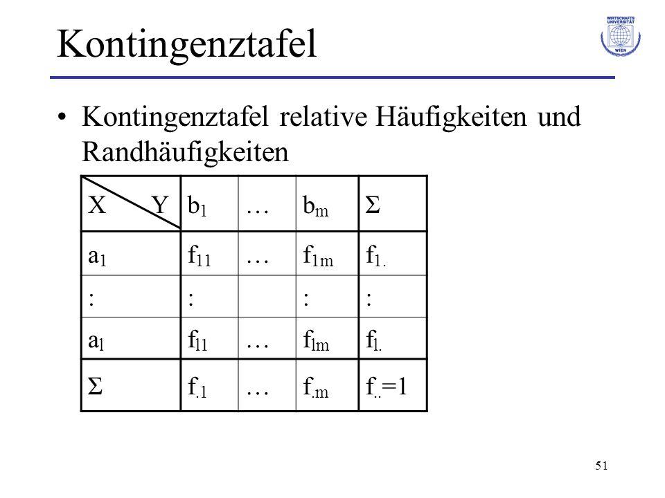 51 Kontingenztafel Kontingenztafel relative Häufigkeiten und Randhäufigkeiten X Yb1b1 …bmbm Σ a1a1 f 11 …f 1m f 1. :::: alal f l1 …f lm f l. Σf.1 …f.m