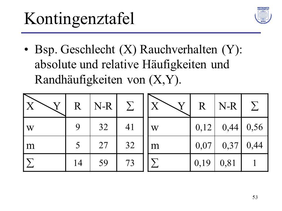 53 Kontingenztafel Bsp. Geschlecht (X) Rauchverhalten (Y): absolute und relative Häufigkeiten und Randhäufigkeiten von (X,Y). X YRN-R w 93241 m 52732