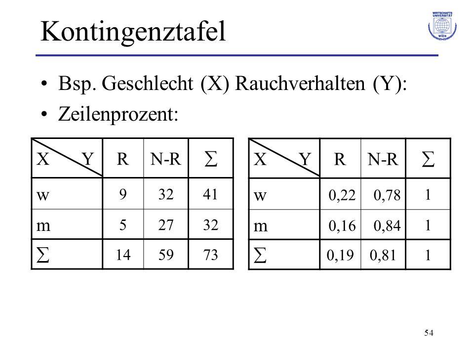 54 Kontingenztafel Bsp. Geschlecht (X) Rauchverhalten (Y): Zeilenprozent: X YRN-R w 0,220,781 m 0,160,841 0,190,811 X YRN-R w 93241 m 52732 145973