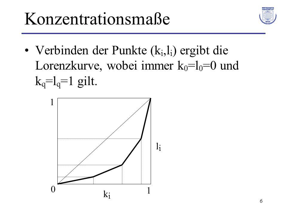 6 Konzentrationsmaße Verbinden der Punkte (k i,l i ) ergibt die Lorenzkurve, wobei immer k 0 =l 0 =0 und k q =l q =1 gilt. kiki lili 0 1 1