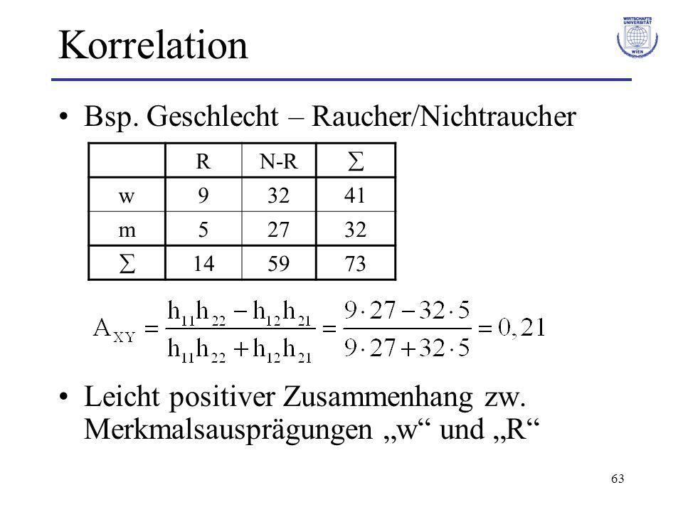 63 Korrelation Bsp. Geschlecht – Raucher/Nichtraucher Leicht positiver Zusammenhang zw. Merkmalsausprägungen w und R RN-R w93241 m52732 145973