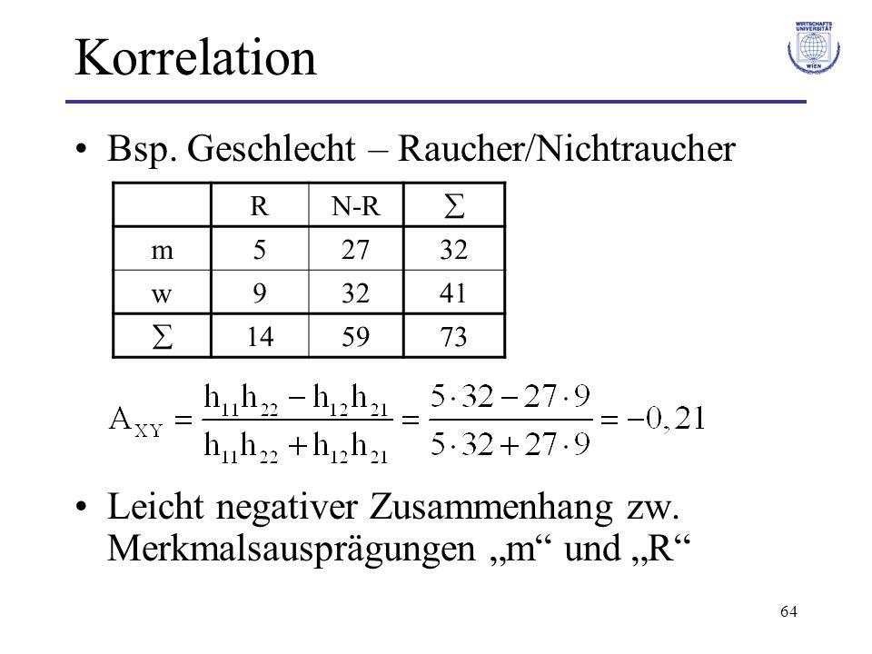 64 Korrelation Bsp. Geschlecht – Raucher/Nichtraucher Leicht negativer Zusammenhang zw. Merkmalsausprägungen m und R RN-R m52732 w9 41 145973