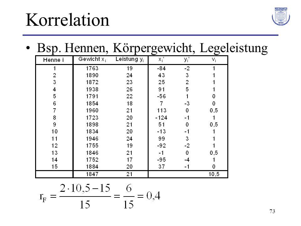 73 Korrelation Bsp. Hennen, Körpergewicht, Legeleistung