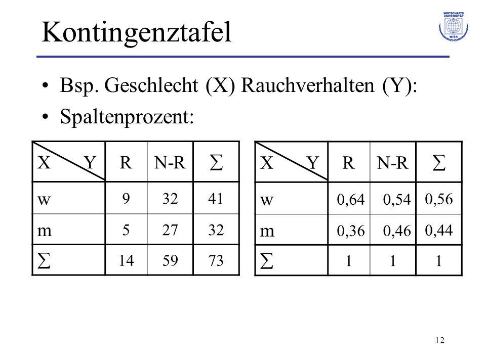 12 Kontingenztafel Bsp. Geschlecht (X) Rauchverhalten (Y): Spaltenprozent: X YRN-R w 0,640,540,56 m 0,360,460,44 111 X YRN-R w 93241 m 52732 145973