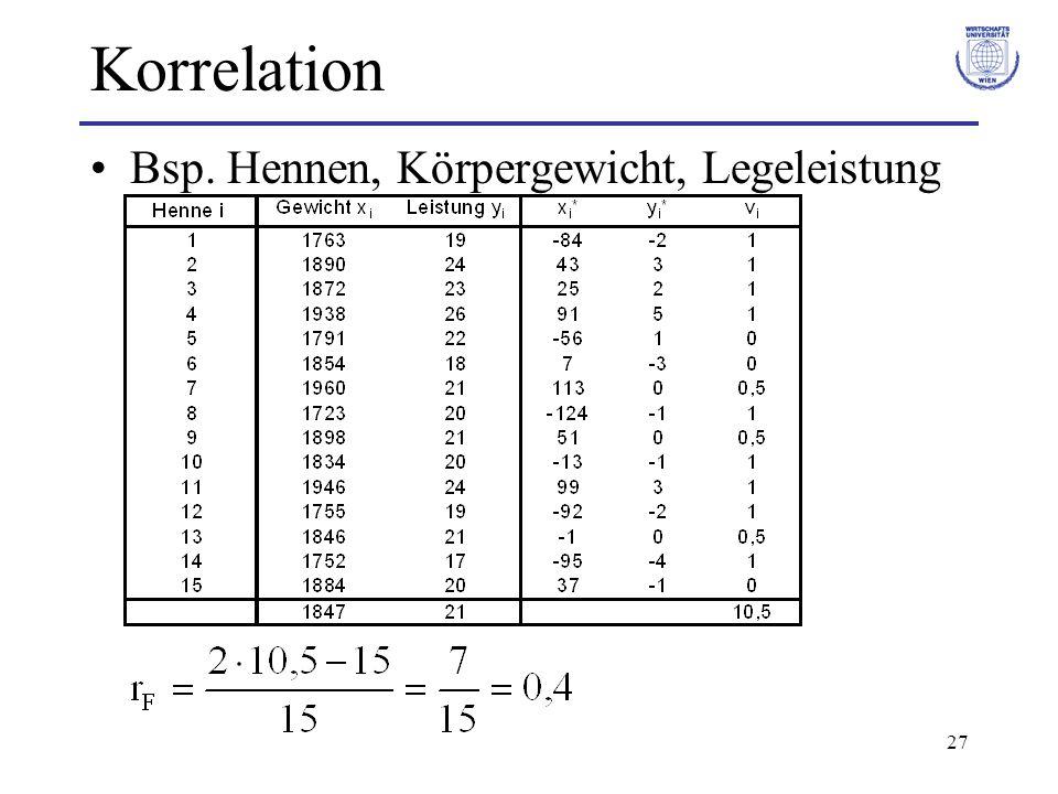 27 Korrelation Bsp. Hennen, Körpergewicht, Legeleistung