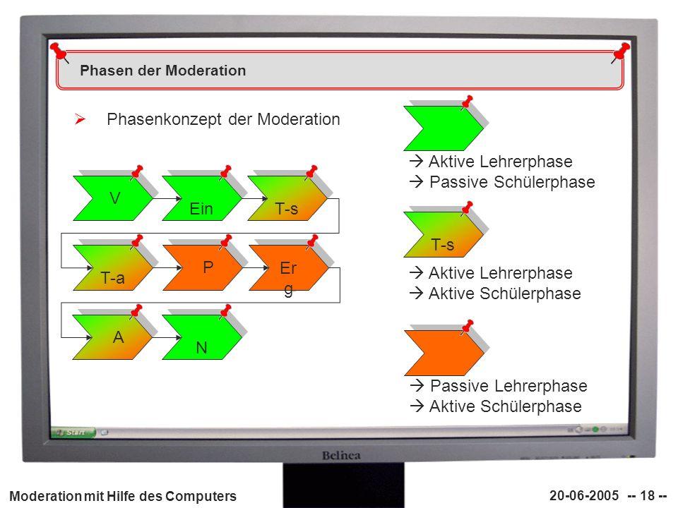 Moderation mit Hilfe des Computers 20-06-2005 -- 18 -- Phasen der Moderation Phasenkonzept der Moderation V V Ein T-s T-a P P Er g A A N N Aktive Lehr