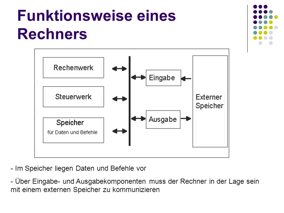 Funktionsweise eines Rechners - Im Speicher liegen Daten und Befehle vor - Über Eingabe- und Ausgabekomponenten muss der Rechner in der Lage sein mit
