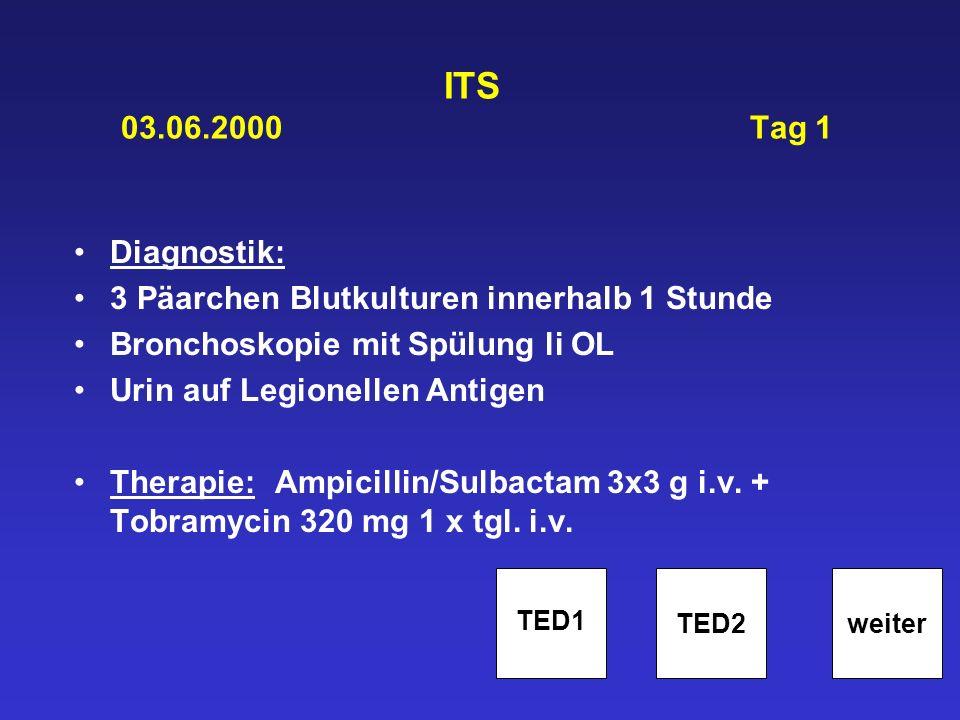 ITS 03.06.2000 Tag 1 Diagnostik: 3 Päarchen Blutkulturen innerhalb 1 Stunde Bronchoskopie mit Spülung li OL Urin auf Legionellen Antigen Therapie: Amp
