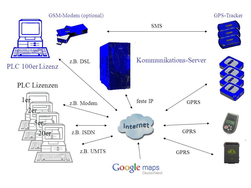 GPS-Tracker PLC 100er Lizenz z.B. DSL feste IP Kommunikations-Server GPRS GSM-Modem (optional)SMS
