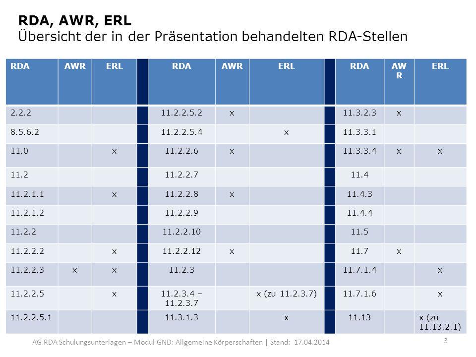 AG RDA Schulungsunterlagen – Modul GND: Allgemeine Körperschaften | Stand: 17.04.2014 RDA, AWR, ERL Übersicht der in der Präsentation behandelten RDA-Stellen RDAAWRERLRDAAWRERLRDAAW R ERL 2.2.211.2.2.5.2x11.3.2.3x 8.5.6.211.2.2.5.4x11.3.3.1 11.0x11.2.2.6x11.3.3.4xx 11.211.2.2.711.4 11.2.1.1x11.2.2.8x11.4.3 11.2.1.211.2.2.911.4.4 11.2.211.2.2.1011.5 11.2.2.2x11.2.2.12x11.7x 11.2.2.3xx11.2.311.7.1.4x 11.2.2.5x11.2.3.4 – 11.2.3.7 x (zu 11.2.3.7)11.7.1.6x 11.2.2.5.111.3.1.3x11.13x (zu 11.13.2.1) 3
