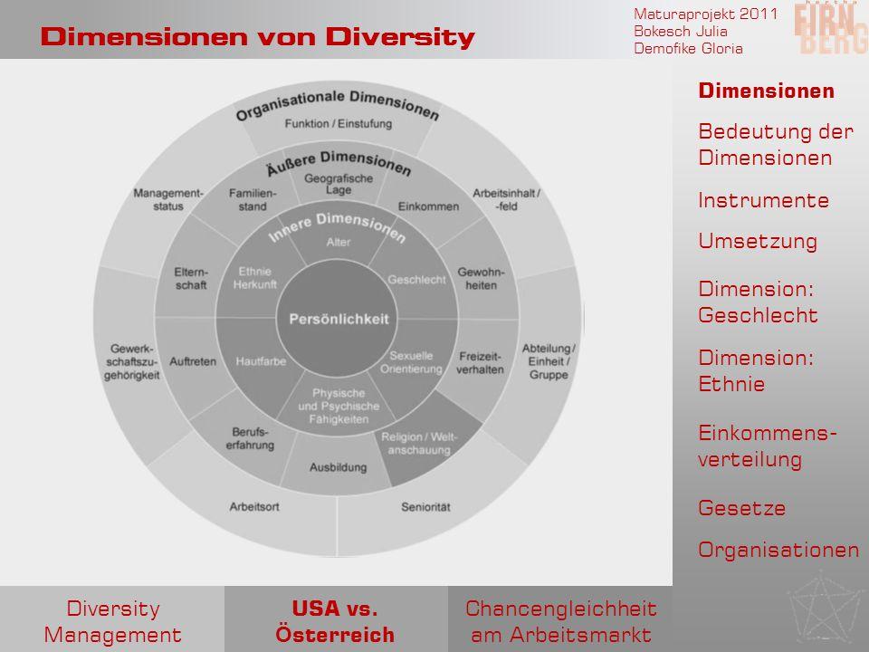 Maturaprojekt 2011 Bokesch Julia Demofike Gloria Dimensionen von Diversity Chancengleichheit am Arbeitsmarkt USA vs. Ö sterreich Diversity Management