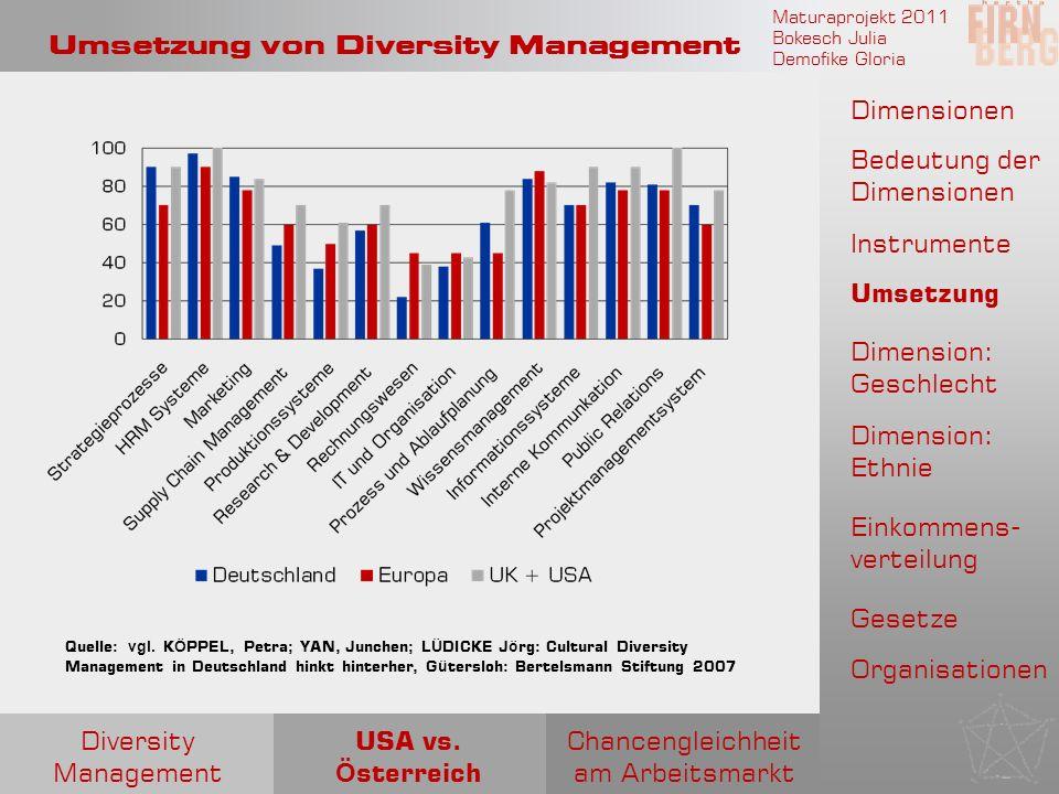 Maturaprojekt 2011 Bokesch Julia Demofike Gloria Umsetzung von Diversity Management Quelle: vgl. K Ö PPEL, Petra; YAN, Junchen; LÜDICKE J ö rg: Cultur
