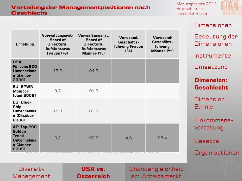Maturaprojekt 2011 Bokesch Julia Demofike Gloria Verteilung der Managementpositionen nach Geschlecht Quelle: vgl. Bundeskanzleramt, Abteilung: Frauenf