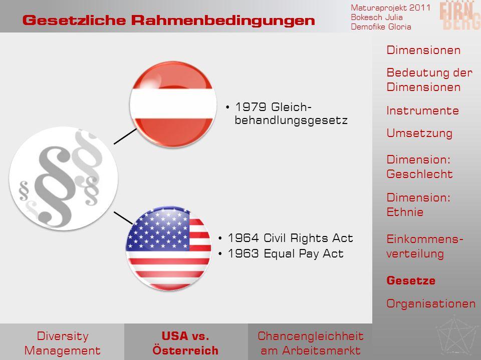 Maturaprojekt 2011 Bokesch Julia Demofike Gloria Gesetzliche Rahmenbedingungen 1964 Civil Rights Act 1963 Equal Pay Act 1979 Gleich- behandlungsgesetz