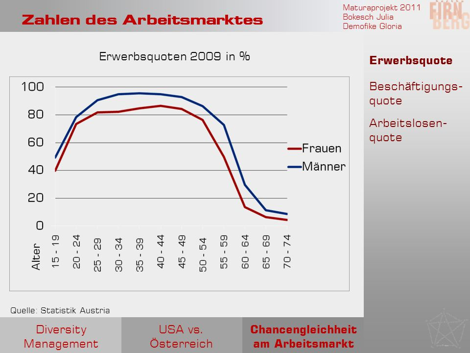 Maturaprojekt 2011 Bokesch Julia Demofike Gloria Zahlen des Arbeitsmarktes Erwerbsquote Besch ä ftigungs- quote Arbeitslosen- quote Erwerbsquoten 2009