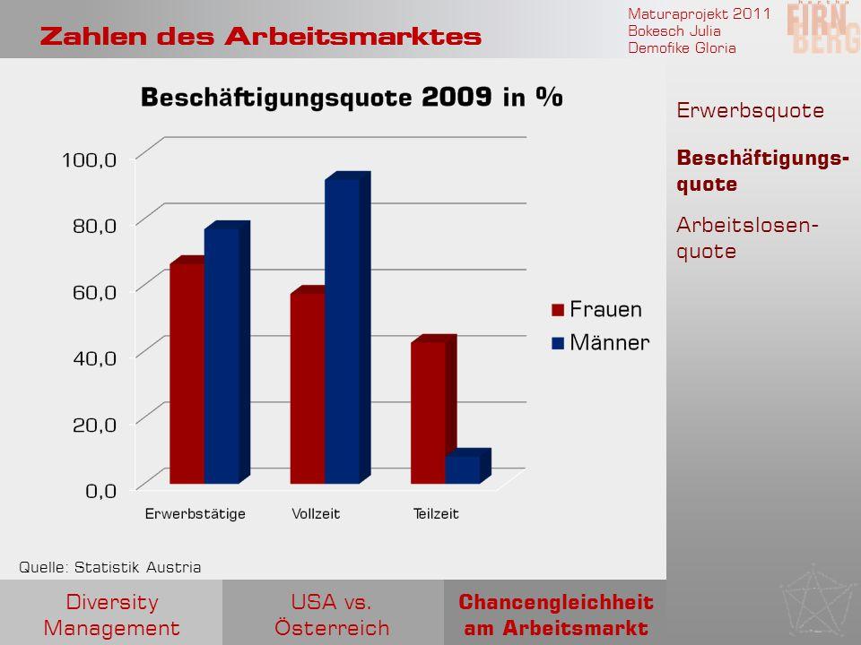 Maturaprojekt 2011 Bokesch Julia Demofike Gloria Zahlen des Arbeitsmarktes Quelle: Statistik Austria Erwerbsquote Besch ä ftigungs- quote Arbeitslosen