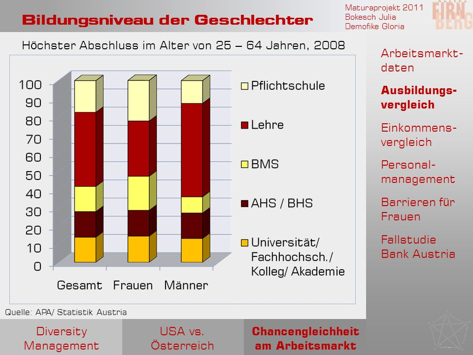 Maturaprojekt 2011 Bokesch Julia Demofike Gloria Bildungsniveau der Geschlechter Quelle: APA/ Statistik Austria H ö chster Abschluss im Alter von 25 –