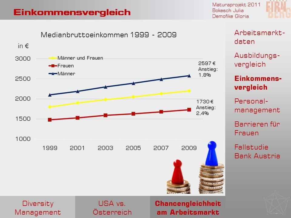 Maturaprojekt 2011 Bokesch Julia Demofike Gloria Einkommensvergleich Medianbruttoeinkommen 1999 - 2009 in Arbeitsmarkt- daten Ausbildungs- vergleich E
