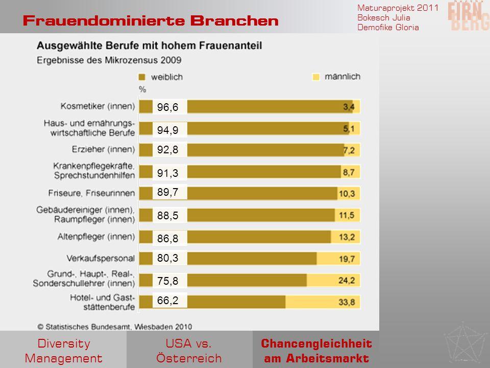 Maturaprojekt 2011 Bokesch Julia Demofike Gloria Frauendominierte Branchen 96,6 94,9 92,8 91,3 89,7 88,5 86,8 80,3 75,8 66,2 Chancengleichheit am Arbe