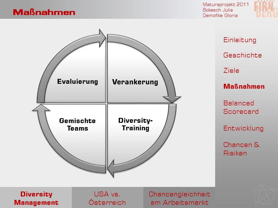 Maturaprojekt 2011 Bokesch Julia Demofike Gloria Ma ß nahmen Verankerung Diversity- Training Gemischte Teams Evaluierung Chancengleichheit am Arbeitsm