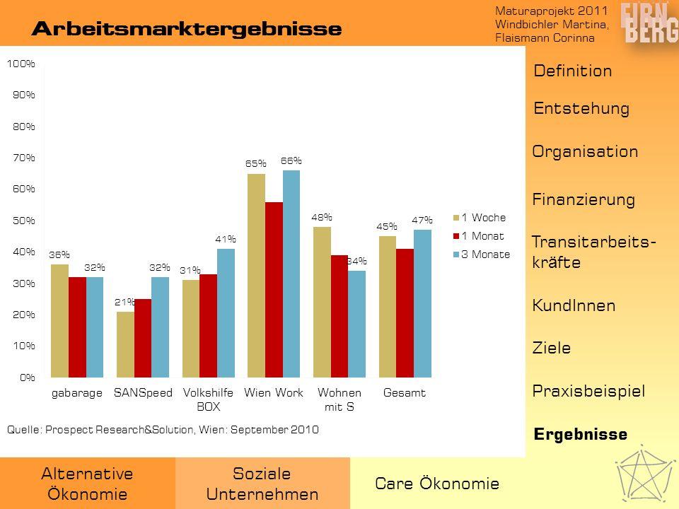 Maturaprojekt 2011 Windbichler Martina, Flaismann Corinna Alternative Ö konomie Soziale Unternehmen Care Ö konomie Arbeitsmarktergebnisse Quelle: Pros