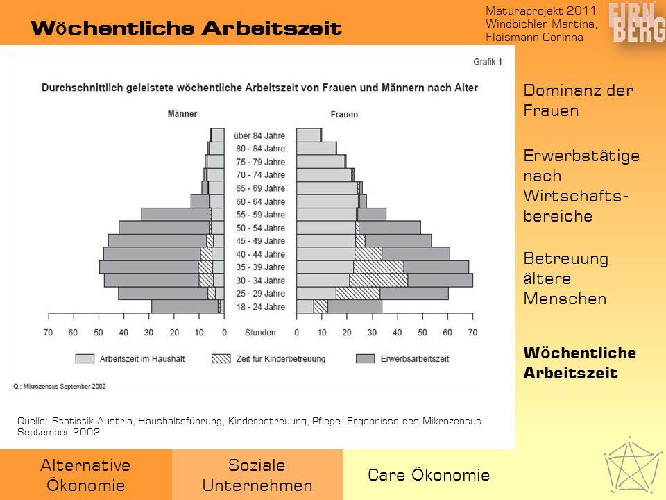 Maturaprojekt 2011 Windbichler Martina, Flaismann Corinna Alternative Ö konomie Soziale Unternehmen Care Ö konomie W ö chentliche Arbeitszeit Quelle: