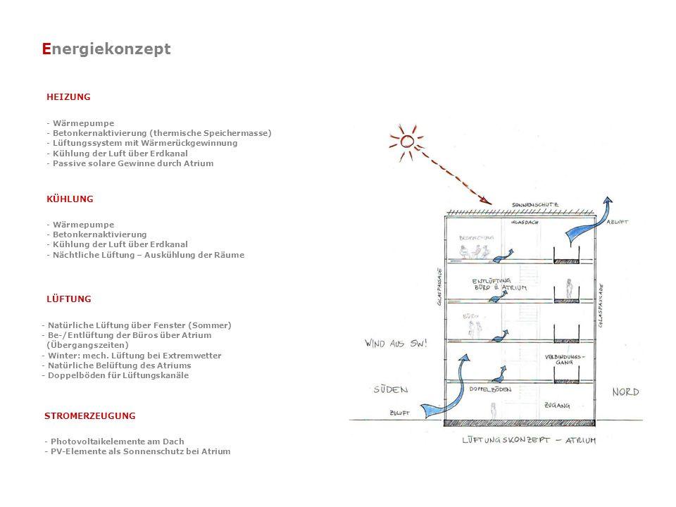 Energiekonzept HEIZUNG - Wärmepumpe - Betonkernaktivierung (thermische Speichermasse) - Lüftungssystem mit Wärmerückgewinnung - Kühlung der Luft über Erdkanal - Passive solare Gewinne durch Atrium KÜHLUNG - Wärmepumpe - Betonkernaktivierung - Kühlung der Luft über Erdkanal - Nächtliche Lüftung – Auskühlung der Räume LÜFTUNG - Natürliche Lüftung über Fenster (Sommer) - Be-/Entlüftung der Büros über Atrium (Übergangszeiten) - Winter: mech.