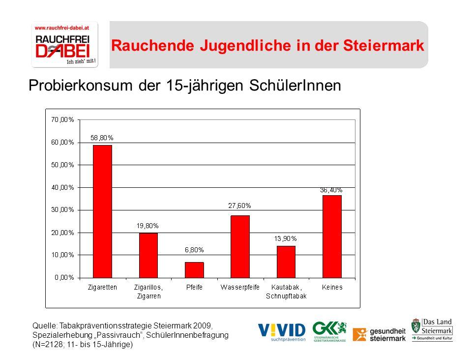 Rauchende Jugendliche in der Steiermark Probierkonsum der 15-jährigen SchülerInnen Quelle: Tabakpräventionsstrategie Steiermark 2009, Spezialerhebung